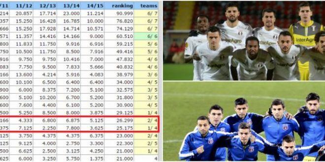Astra isi salveaza onoarea, salveaza si coeficientul! Romania isi pastreaza sansele sa trimita DOUA echipe in Liga! Clasamentul: