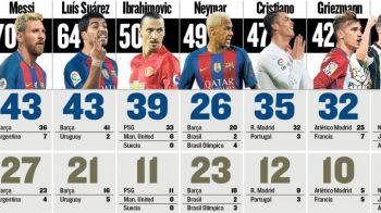 CIFRELE care arata ca Messi e cel mai bun din lume in 2016! Argentinianul, favorit sa cucereasca Balonul de Aur pentru a sasea oara!