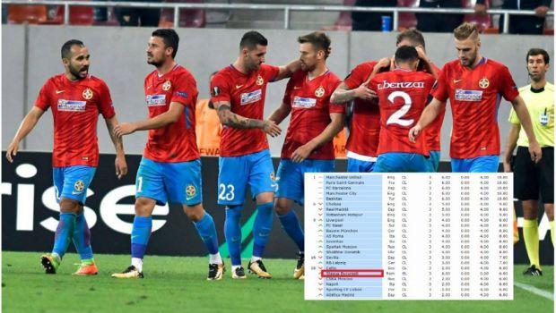 Steaua, peste Arsenal, Milan ori Lazio in clasamentul european al sezonului! Ros-albastrii au adus de doua ori mai multe puncte decat toate celelalte echipe romanesti